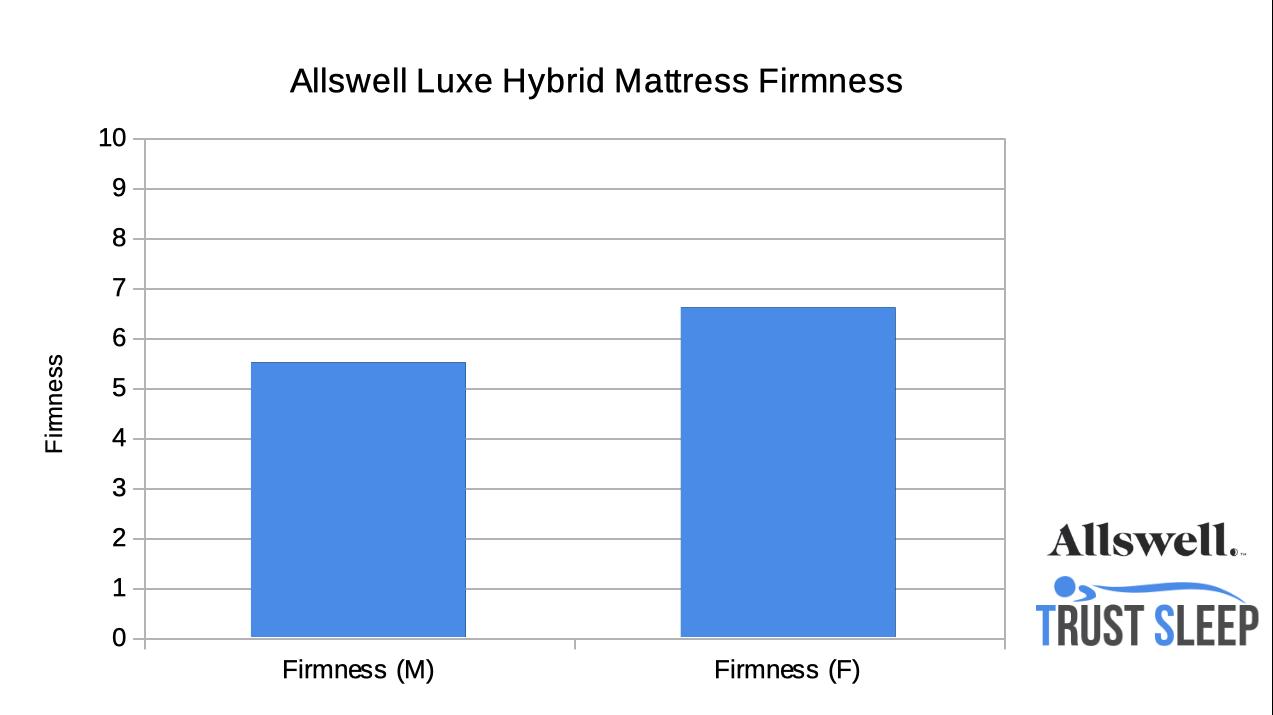 Allswell Luxe Hybrid Firmness